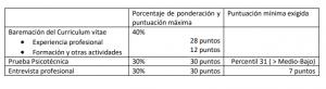 fases proceso selección ope hospital alcorcón